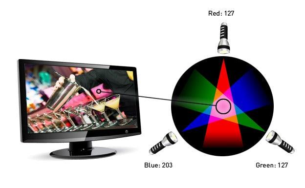 Understanding RGB color