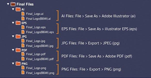 正しいファイル形式
