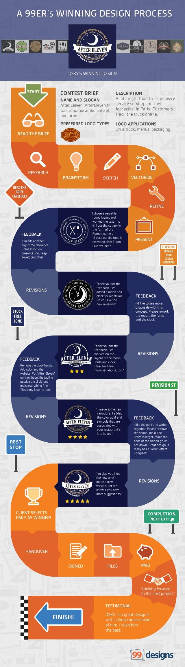 Winning Design Infographic 99