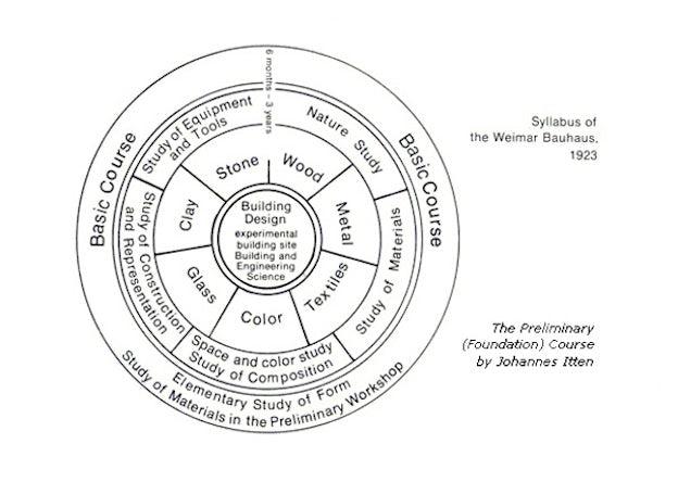 Bauhaus syllabus