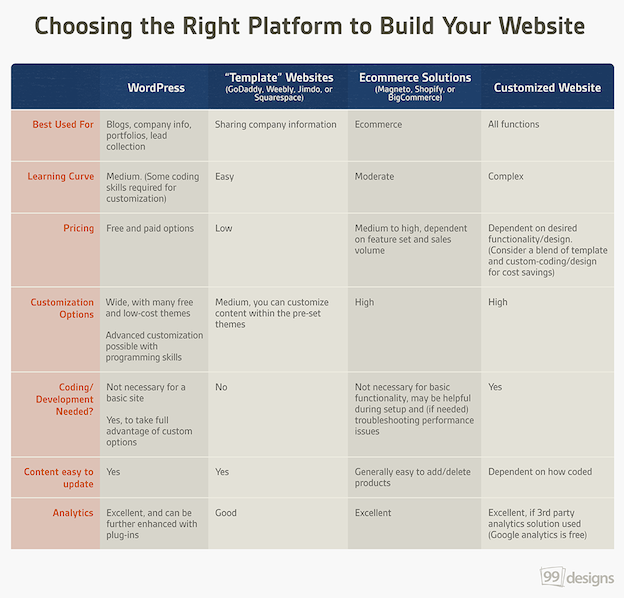 99designs platform chart