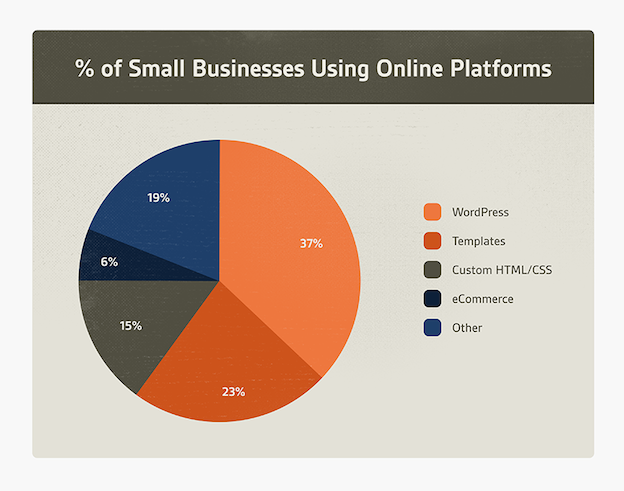 99designs small business chart