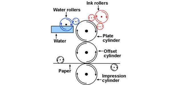 an overview of sheet fed offset lithography