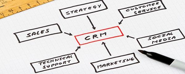 Zusammensetzung von CRM