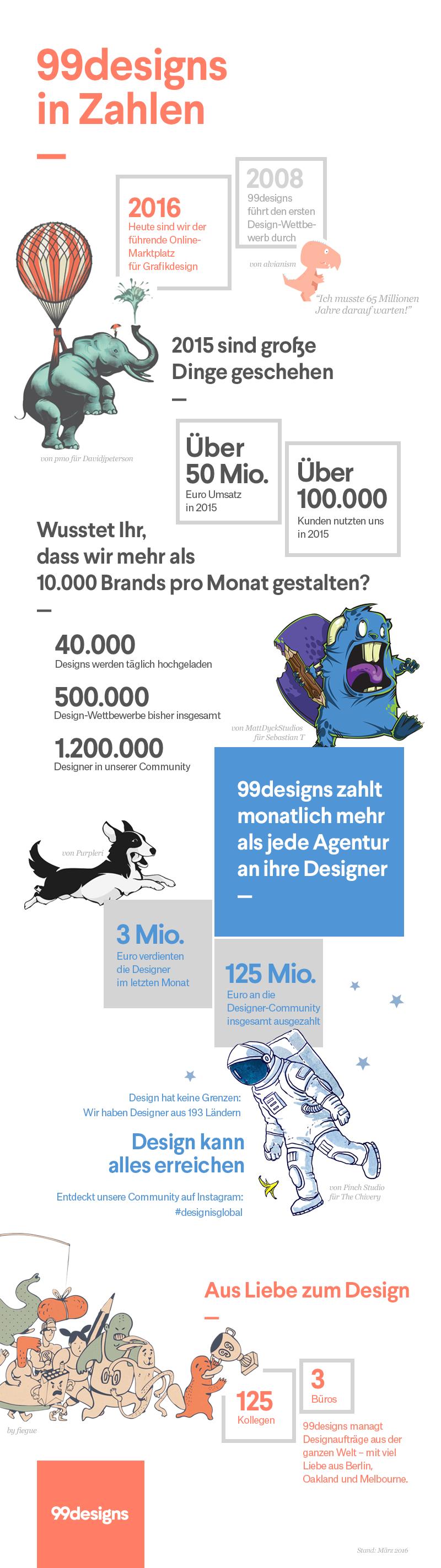 99designs-Infografik rebrand