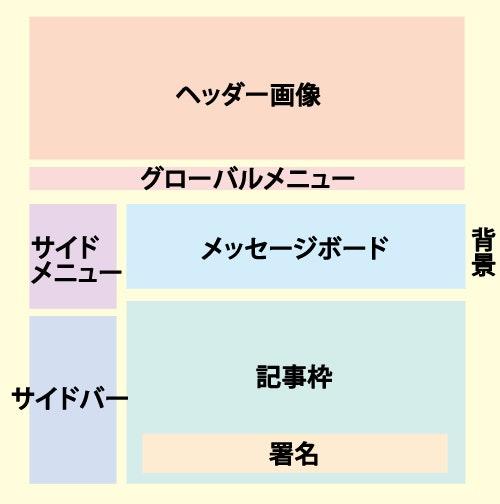 ブログのデザイン要素