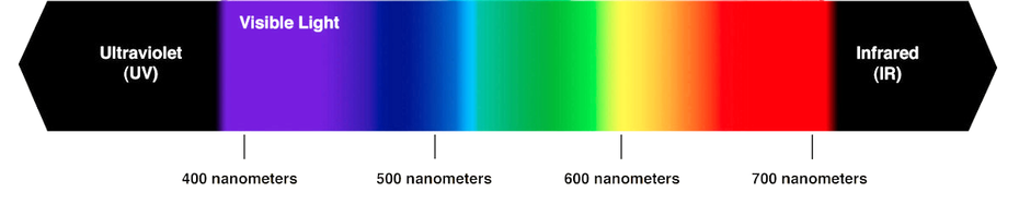 visible spectrum of colored light