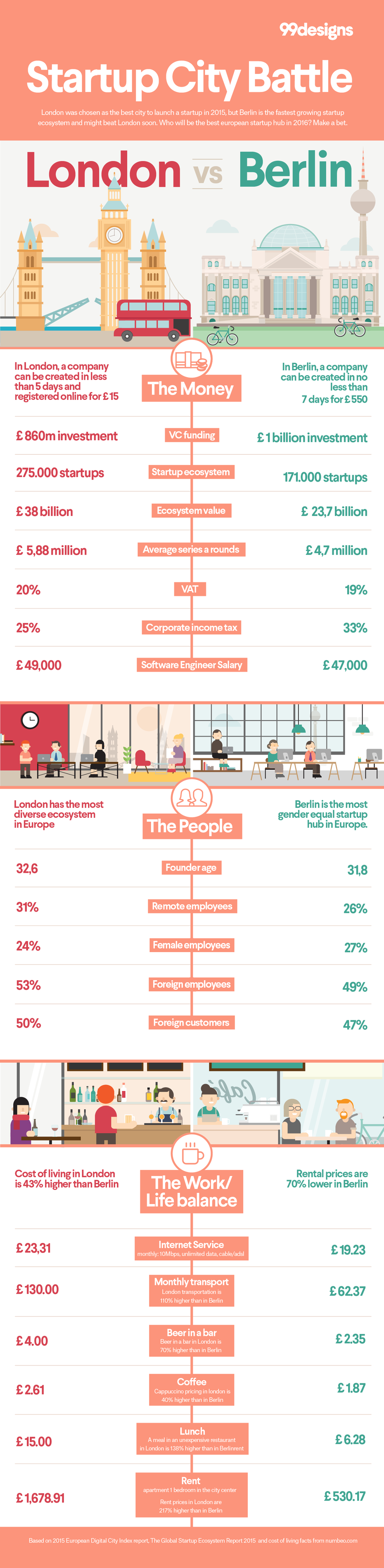 Berlin vs London—which city is better for startups? Infographic