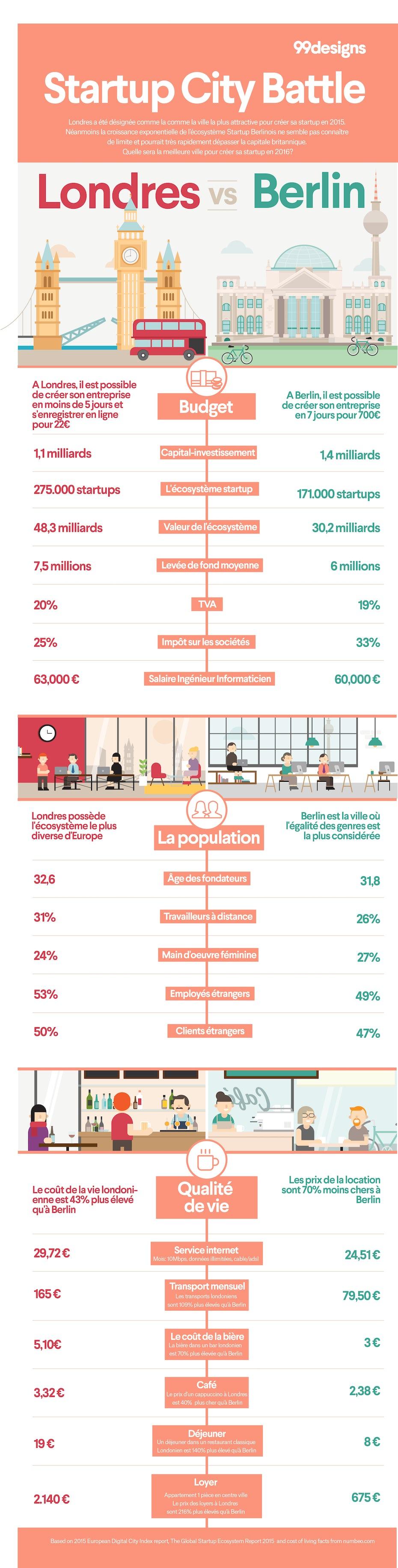 Où créer sa startup en 2016?