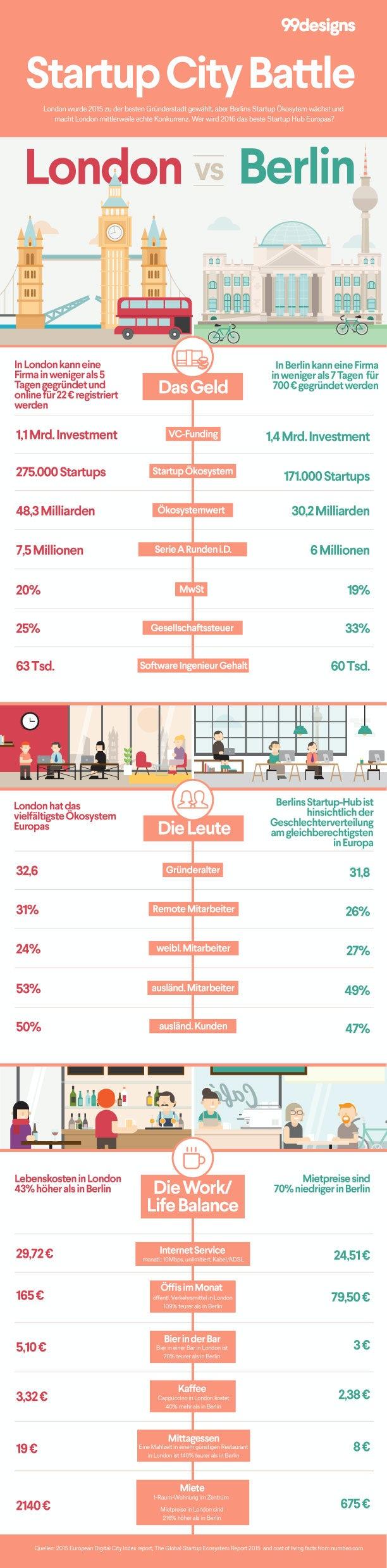 Startup Städte Infografik