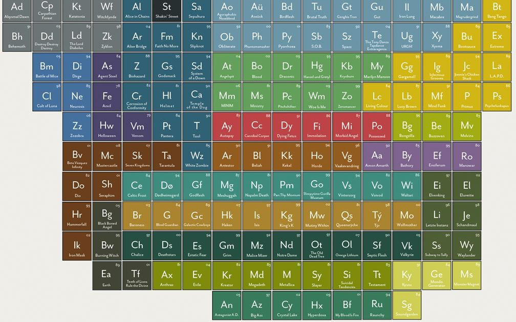 the periodic table of heavy metals infographic