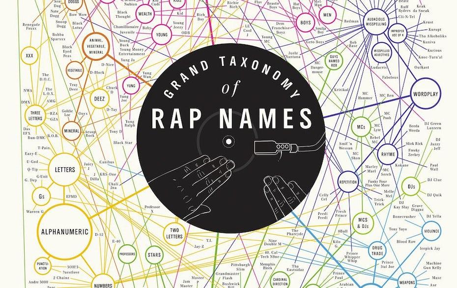 rap-names