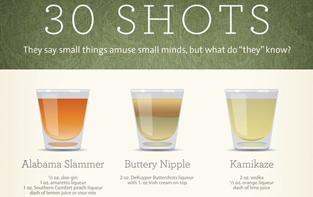 shots infographic