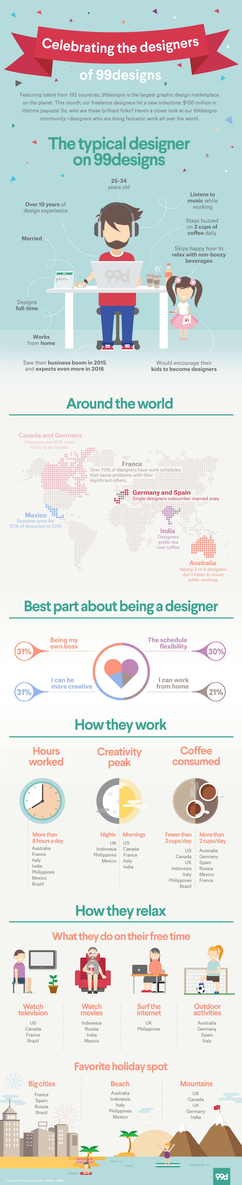 Freelance graphic designer stereotypes infographic
