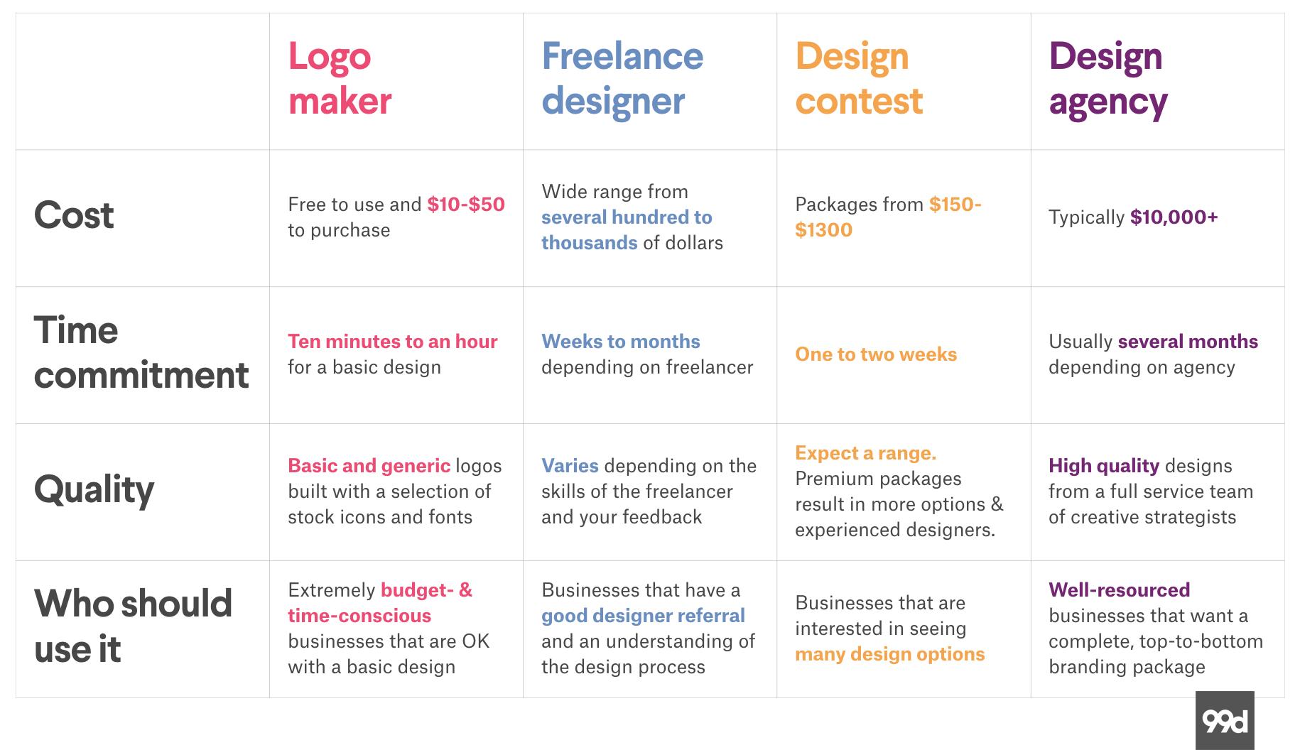 Logo maker, freelance design, design contest and design agency comparison table