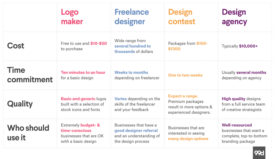 Logo maker, freelance design, design contest and design agency comparison table