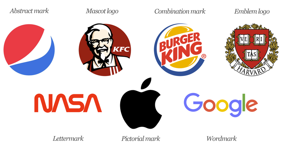 The 7 Types Of Logos And How To Use Them 99designs