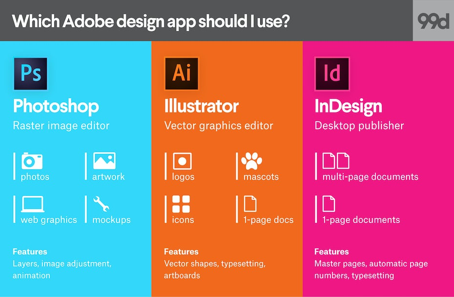 Photoshop Vs Illustrator InDesign Which Adobe App Is Best For What Graphic Design Project