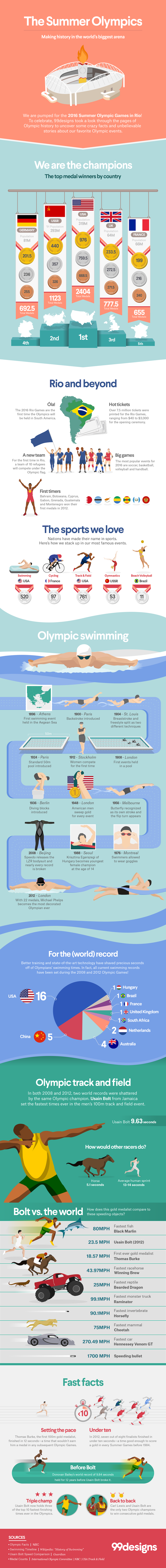 Olympic facts infographic