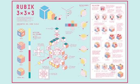 L'art des infographies (et comment créer les vôtres)