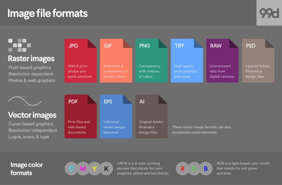 A list of raster and vector image file formats
