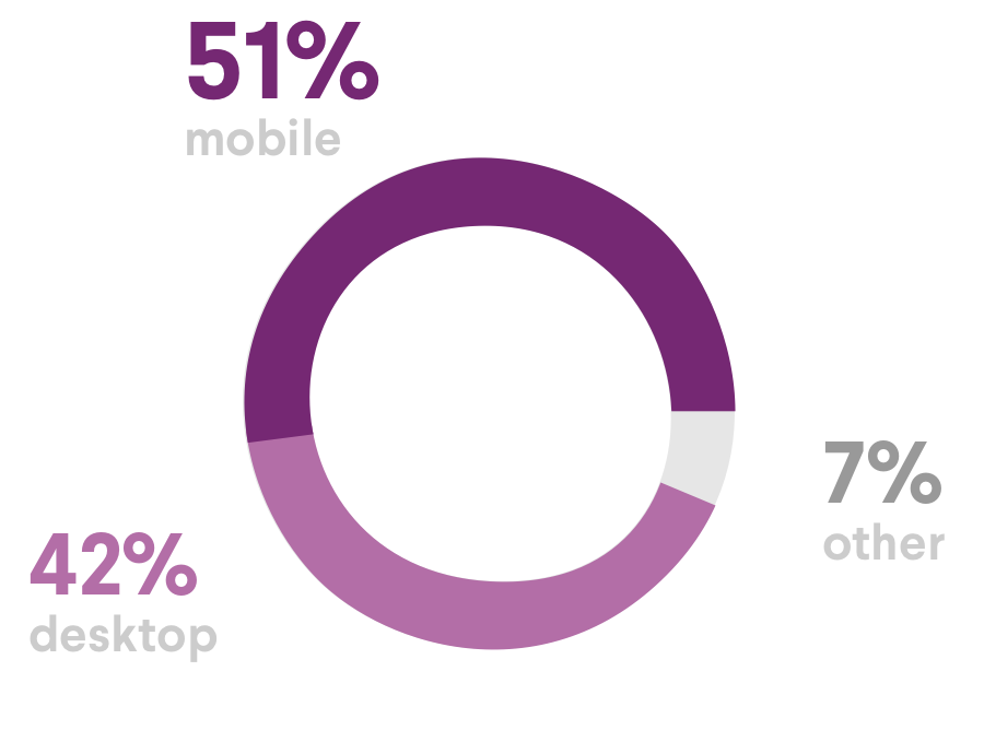 internet usage desktop vs mobile