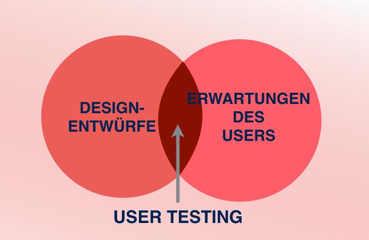 user-testing-bedeutung