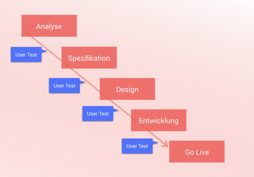 user-testing-web-design-rolle
