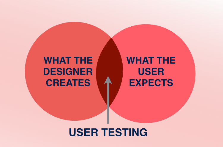 usertesting-webdesign-001
