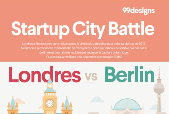 Quelle ville pour installer votre Startup?