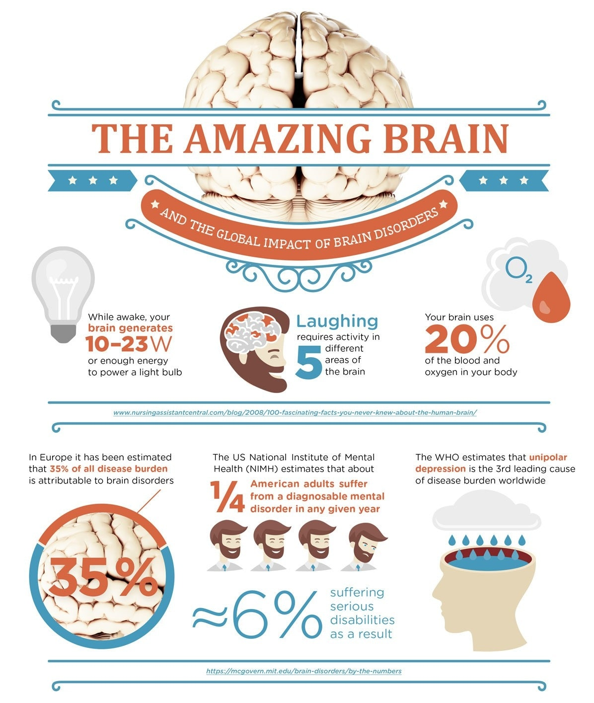 Brain awareness week poster