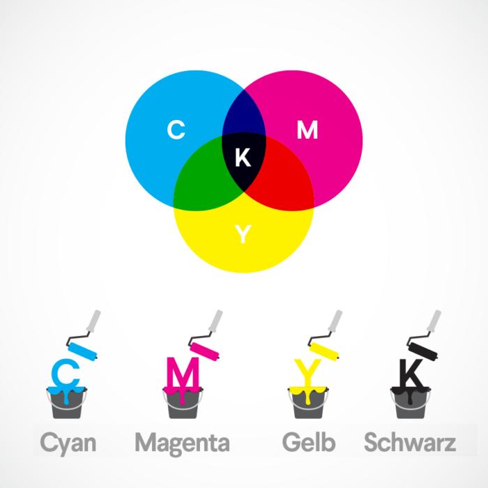 subtraktive Farbsystem: illustration der CMYK Farben der Farbenlehre – cyan, magenta, gelb, schwarz