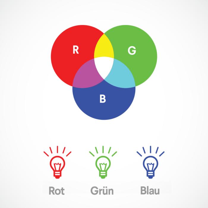 additives farbsystem: illustration der RGB Farben der farbenlehre in kreisen – rot, grün, blau