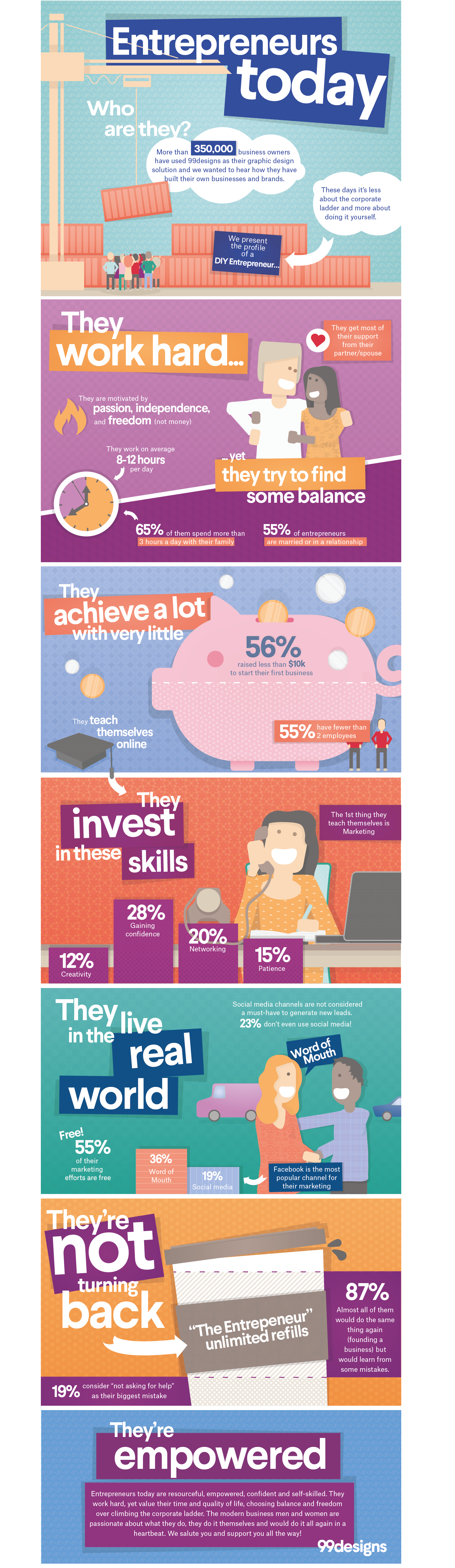 Profile of an entrepreneur infographic