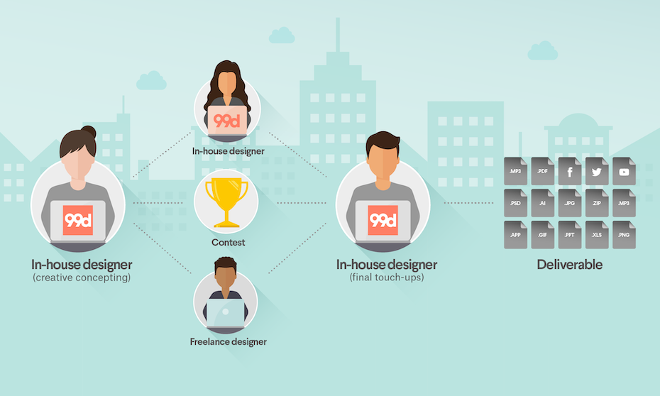 How To Build A Freelance Design Dream Team 99designs
