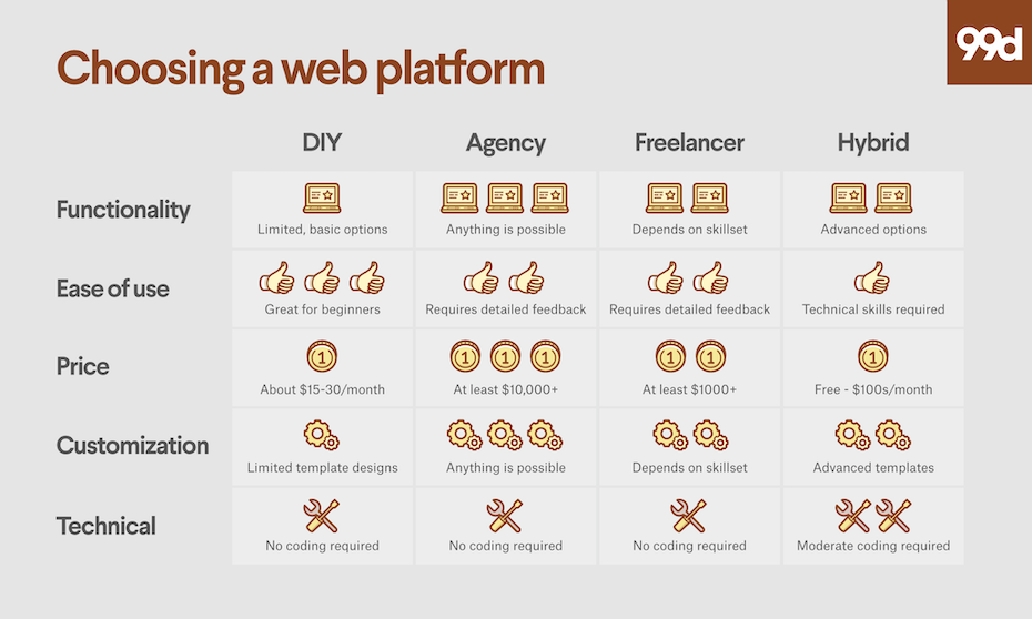 How To Pick A Web Platform For Your Business 99designs