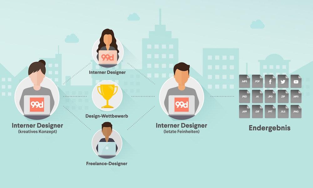 Ein Team erweitert durch Freelance-Designer