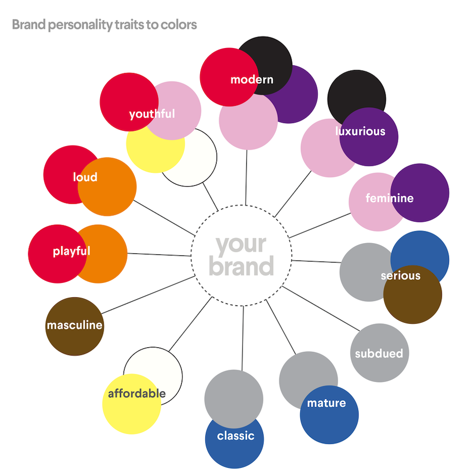 Brand personality traits and colors