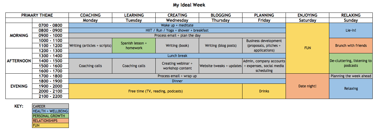 2. Mapping Out Your Own Ideal Week