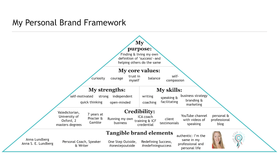 An example of a personal brand framework