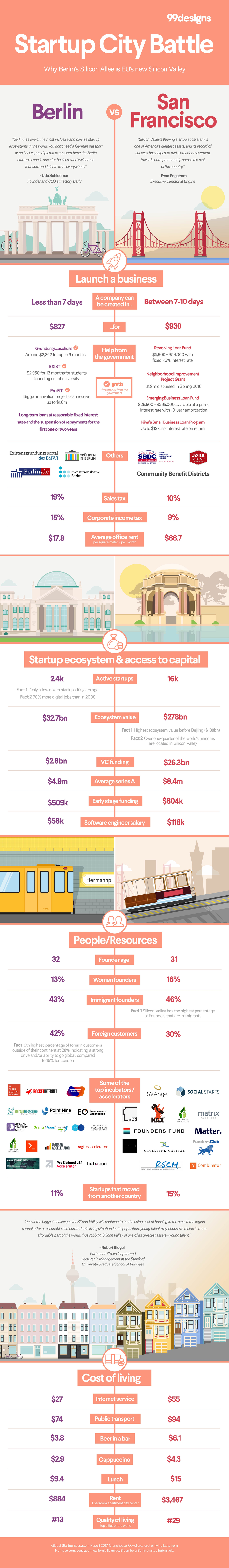 Infographic Berlin vs San Francisco: Why Berlin's Silicon Allee is Europe's new Silicon Valley