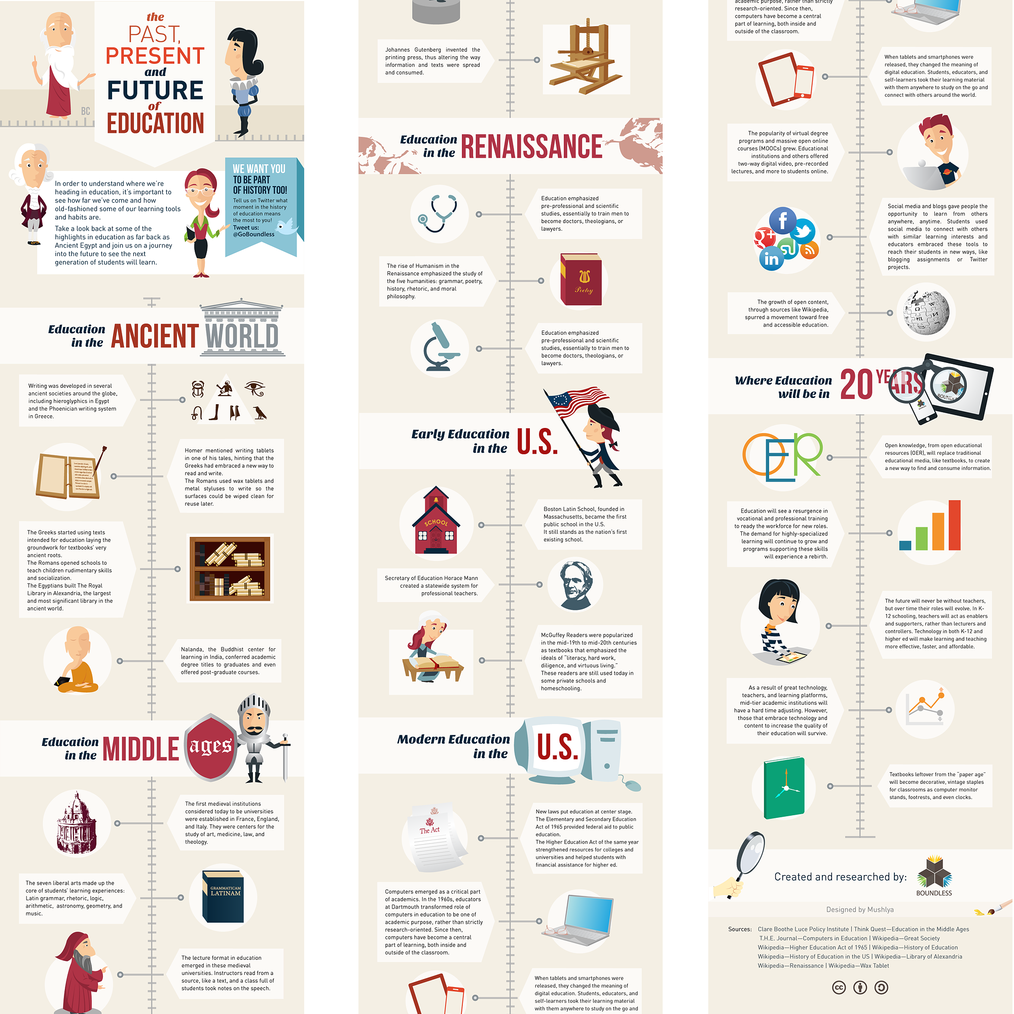 History of education infographic