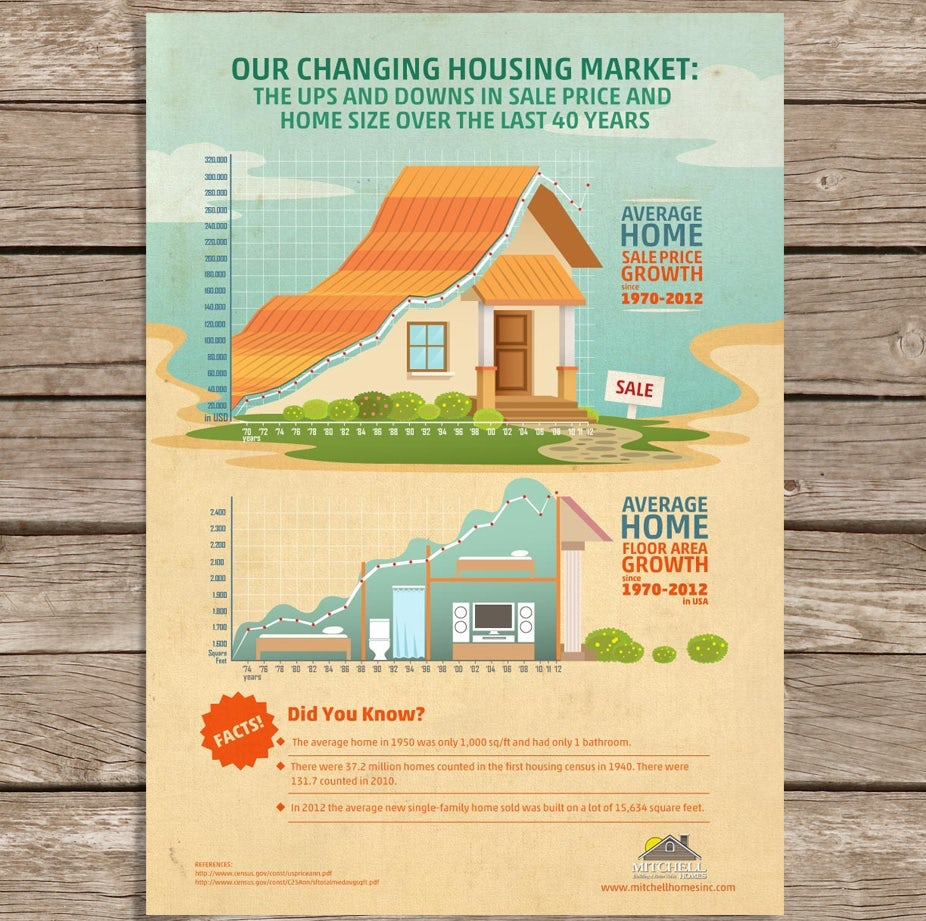 Home seller's infographic