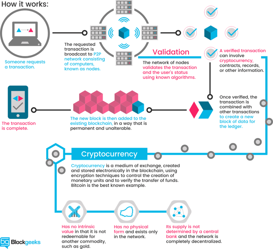 Cryptocurrency infographic