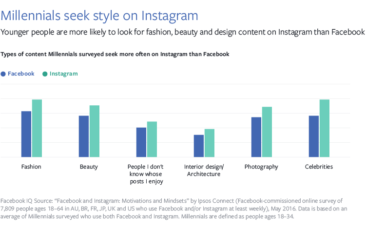 Graph of Millennial interest on Facebook and Instagram