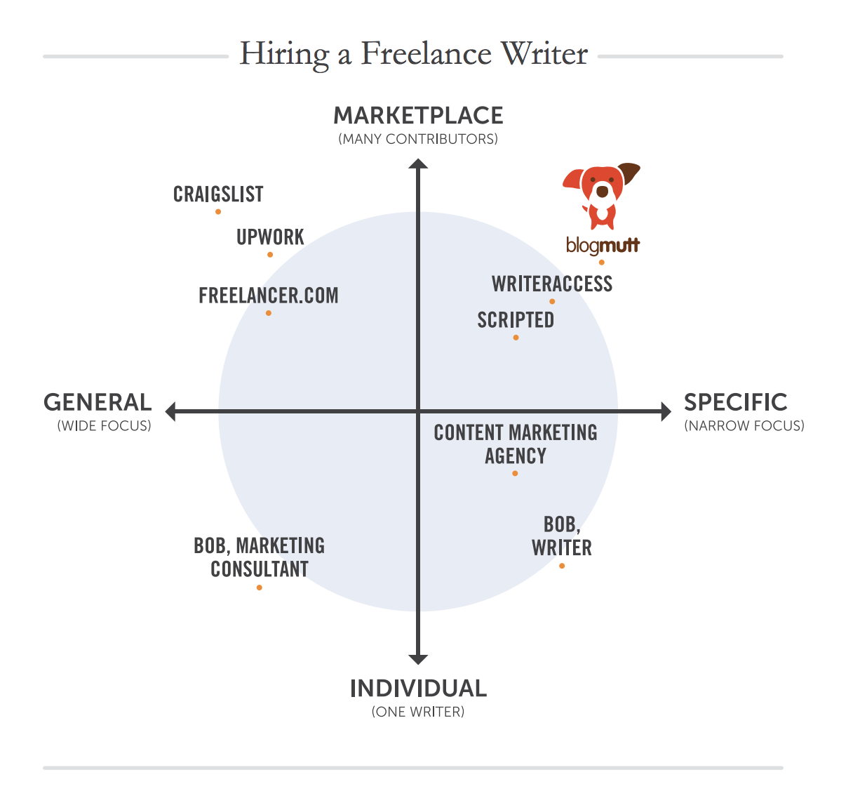 Hiring a freelance writer infographic