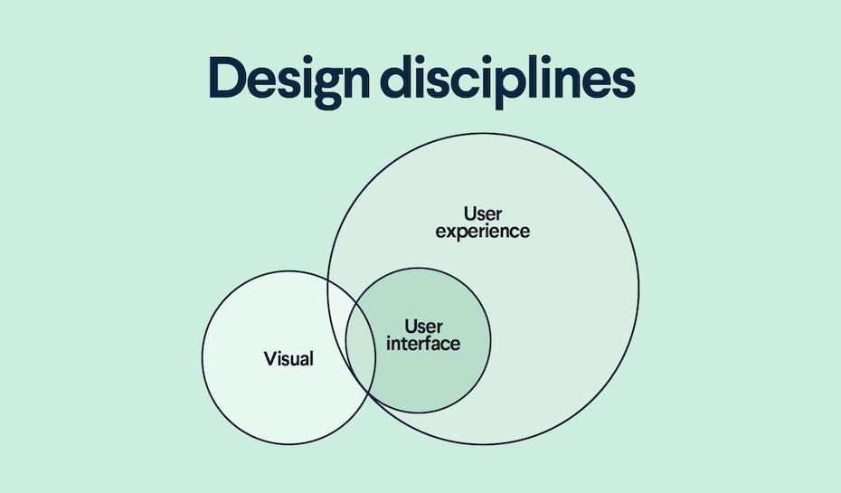 Venn-Diagramm, das die Überlappung von Designdisziplinen zeigt
