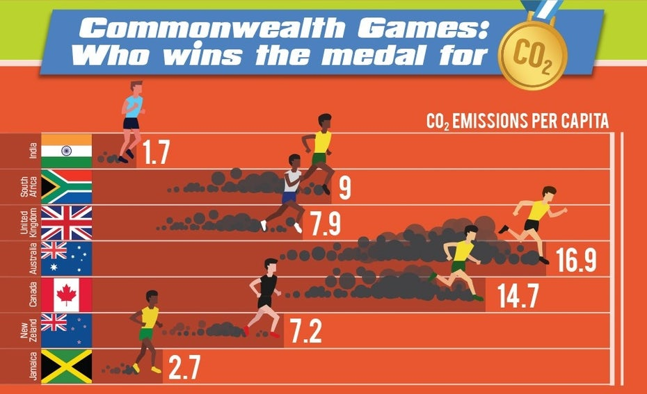 C02 Commonwealth Games graphic