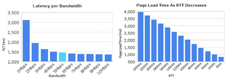 graph comparing decreases in page load times relative to decreases in bandwidth vs latency