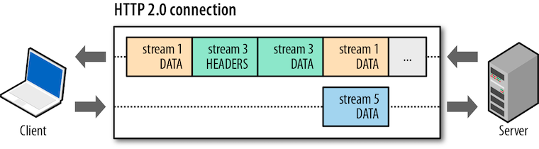 diagram of HTTP/2's binary framing protocol